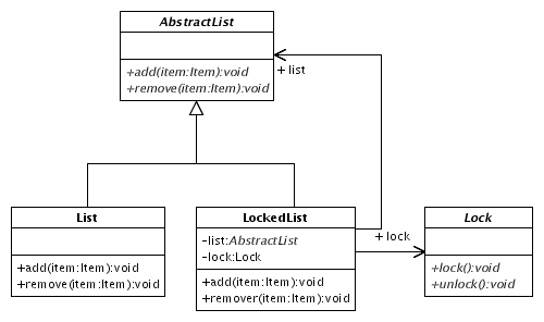 Abstract List, with the List and LockedList subclasses, the latter using both an AbstractList and a lock.